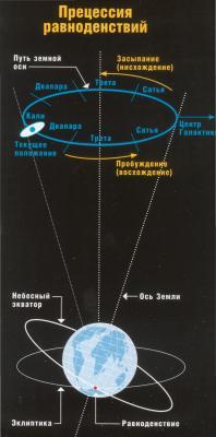 Схема прецессии Земли и смены Эпох на Земле.