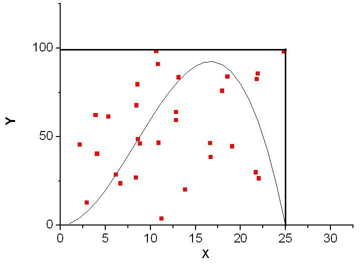 При проведении анализа по методу Монте-Карло компьютер использует процедуру генерации.